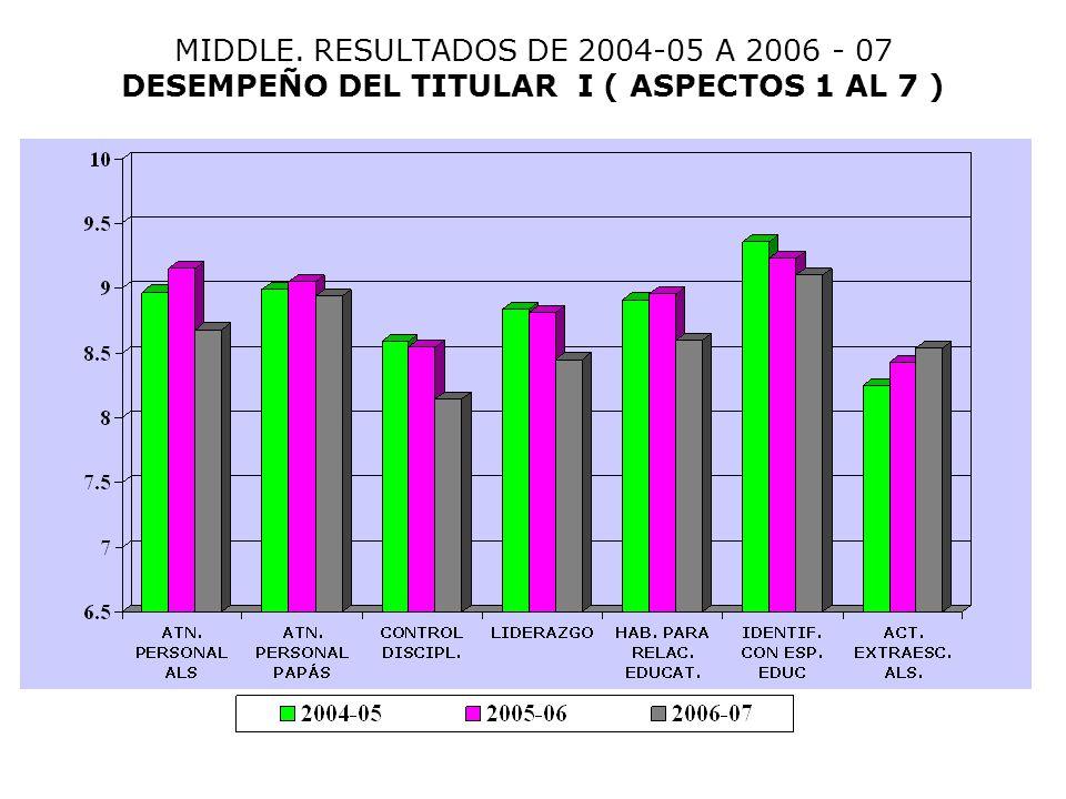 MIDDLE. RESULTADOS DE 2004-05 A 2006 - 07 DESEMPEÑO DEL TITULAR I ( ASPECTOS 1 AL 7 )