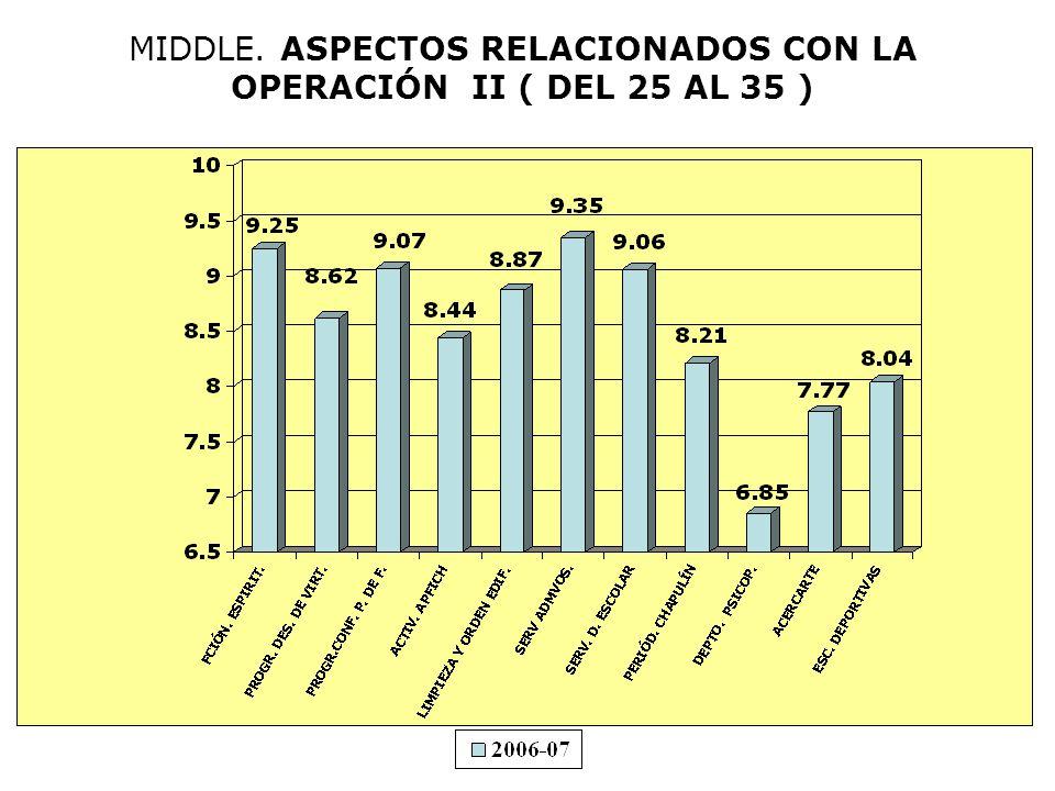 MIDDLE. ASPECTOS RELACIONADOS CON LA OPERACIÓN II ( DEL 25 AL 35 )