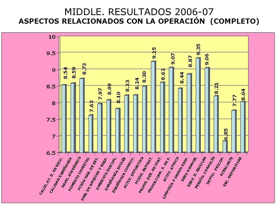MIDDLE. RESULTADOS 2006-07 ASPECTOS RELACIONADOS CON LA OPERACIÓN (COMPLETO)