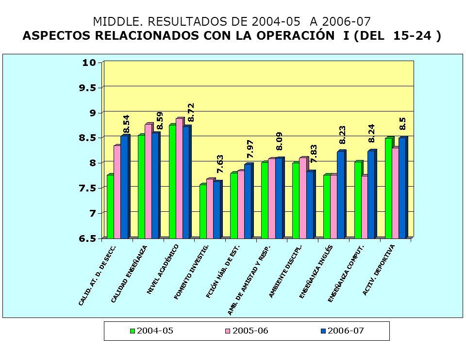 MIDDLE. RESULTADOS DE 2004-05 A 2006-07 ASPECTOS RELACIONADOS CON LA OPERACIÓN I (DEL 15-24 )