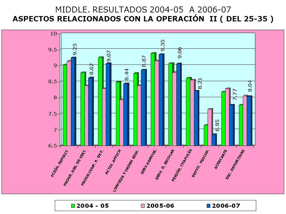 MIDDLE. RESULTADOS 2004-05 A 2006-07 ASPECTOS RELACIONADOS CON LA OPERACIÓN II ( DEL 25-35 )