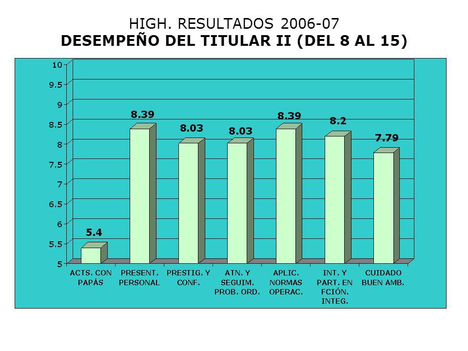 HIGH. RESULTADOS 2006-07 DESEMPEÑO DEL TITULAR II (DEL 8 AL 15)