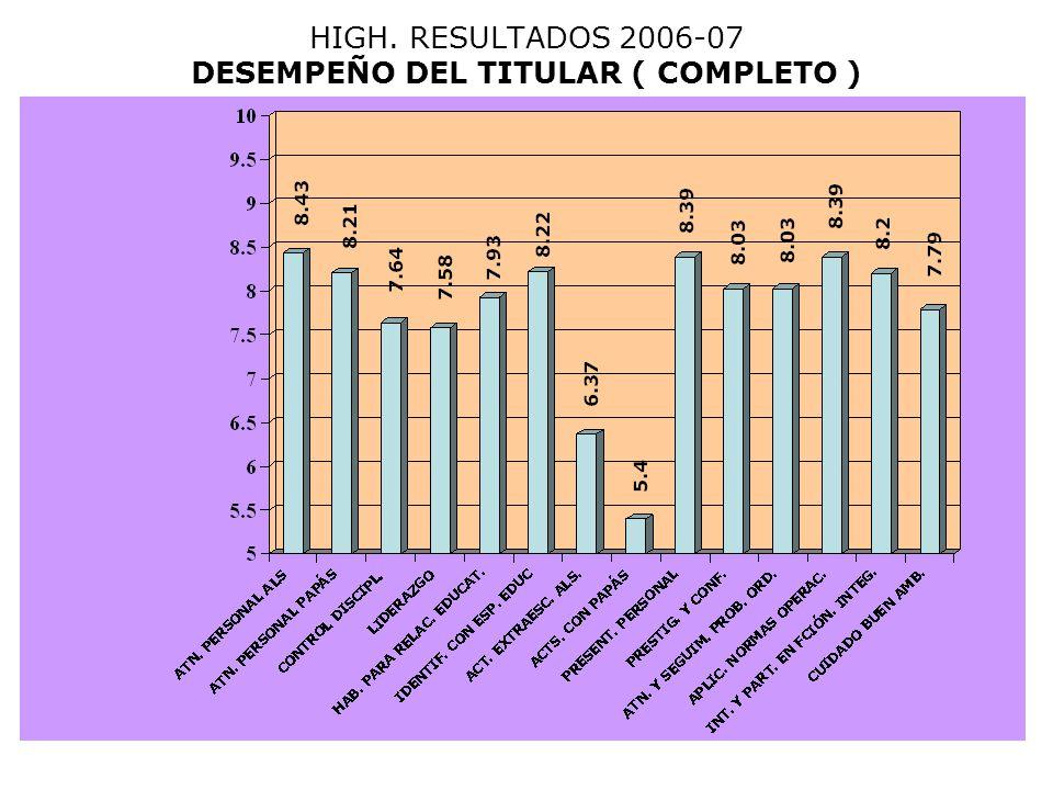 HIGH. RESULTADOS 2006-07 DESEMPEÑO DEL TITULAR ( COMPLETO )
