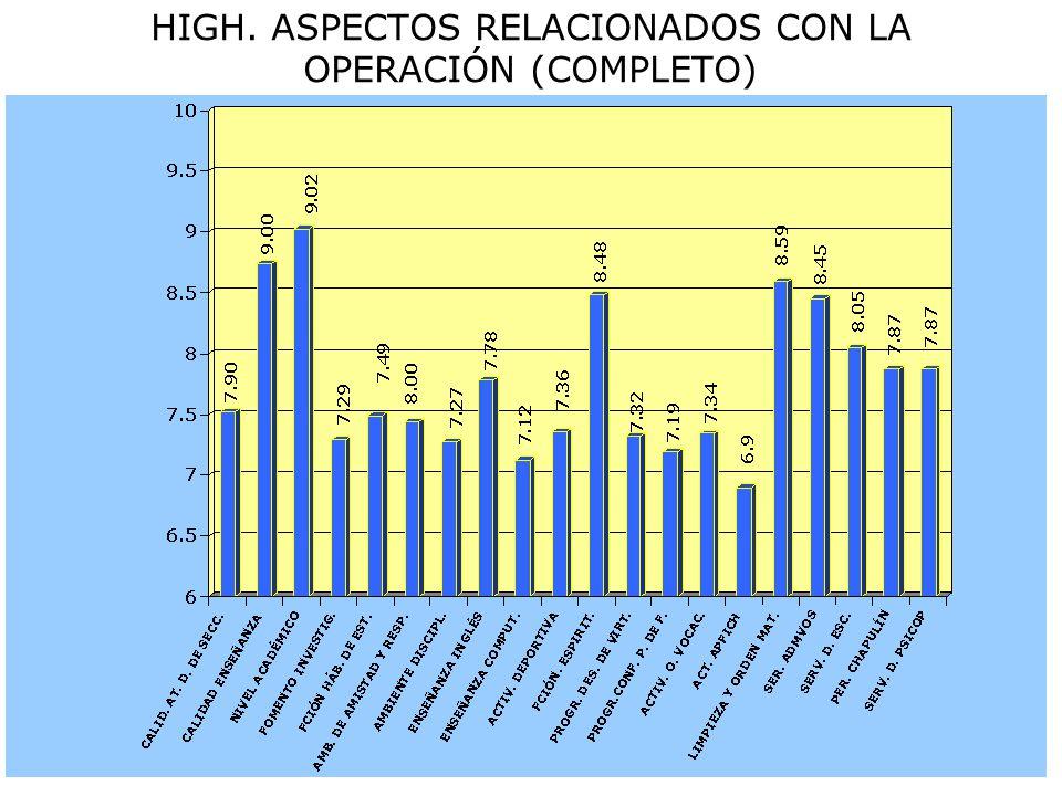 HIGH. ASPECTOS RELACIONADOS CON LA OPERACIÓN (COMPLETO)