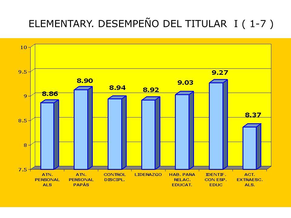 ELEMENTARY. DESEMPEÑO DEL TITULAR I ( 1-7 )