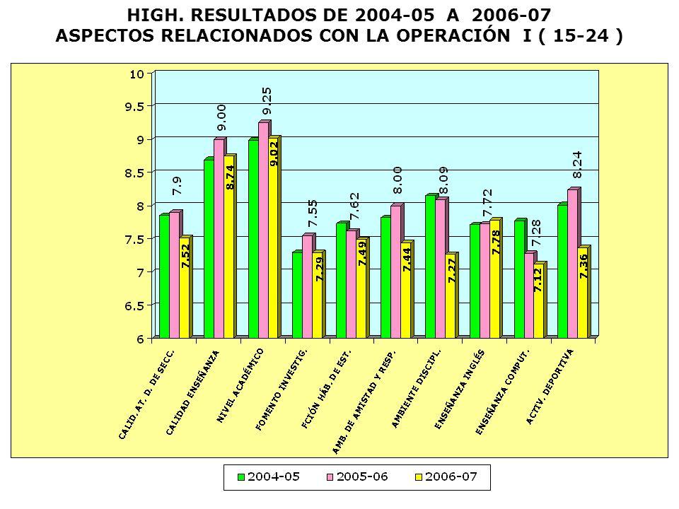 HIGH. RESULTADOS DE 2004-05 A 2006-07 ASPECTOS RELACIONADOS CON LA OPERACIÓN I ( 15-24 )