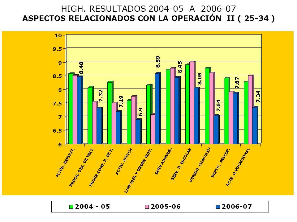 HIGH. RESULTADOS 2004-05 A 2006-07 ASPECTOS RELACIONADOS CON LA OPERACIÓN II ( 25-34 )