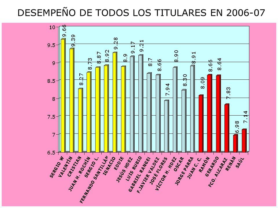 DESEMPEÑO DE TODOS LOS TITULARES EN 2006-07