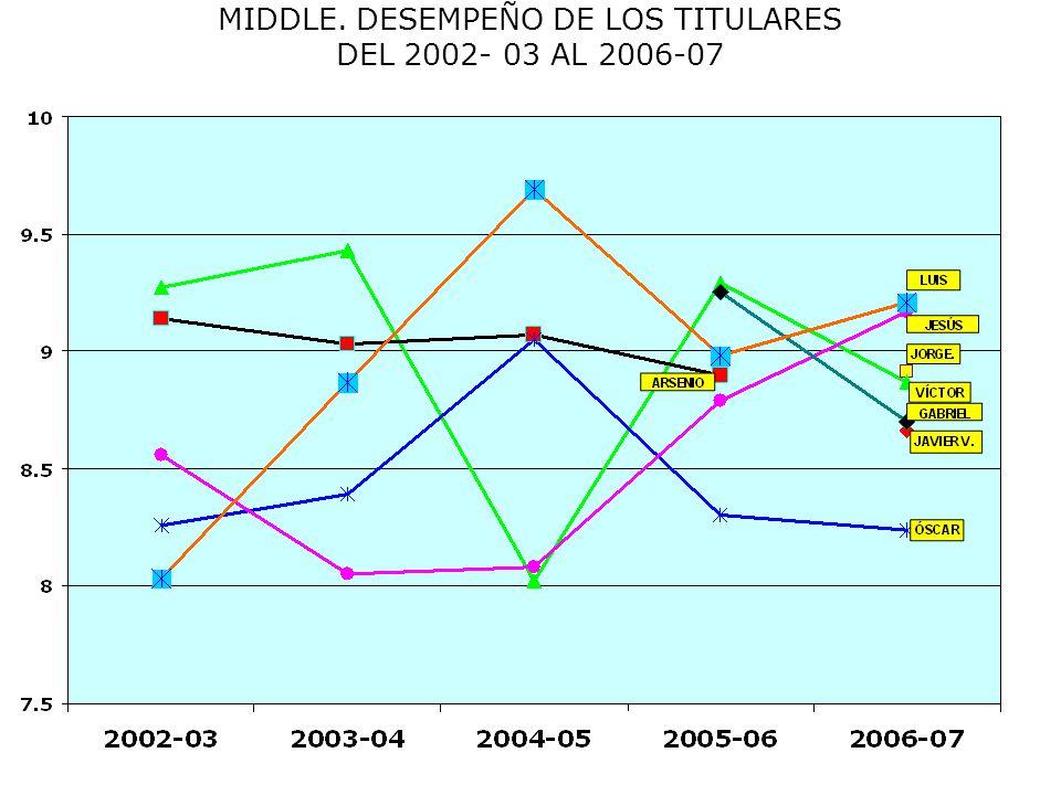 MIDDLE. DESEMPEÑO DE LOS TITULARES DEL 2002- 03 AL 2006-07