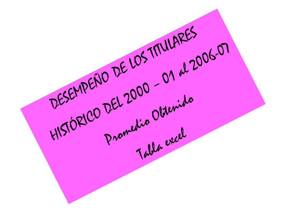 DESEMPEÑO DE LOS TITULARES HISTÓRICO DEL 2000 – 01 al 2006-07 Promedio Obtenido Tabla excel