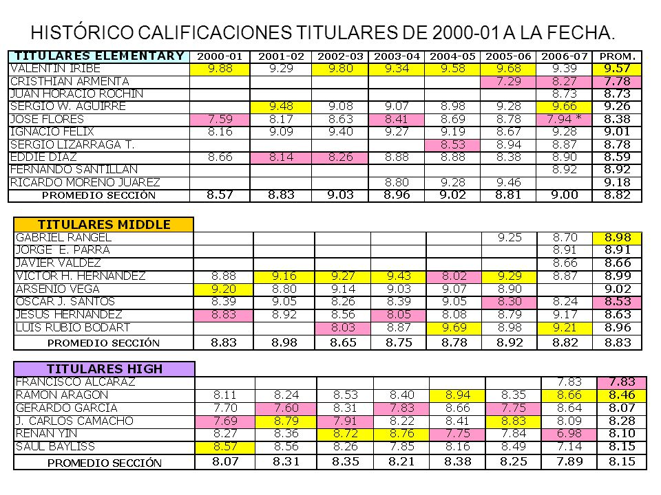 HISTÓRICO CALIFICACIONES TITULARES DE 2000-01 A LA FECHA.
