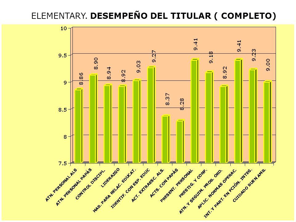 ELEMENTARY. DESEMPEÑO DEL TITULAR Comparativo 2003-04 a 2006-07