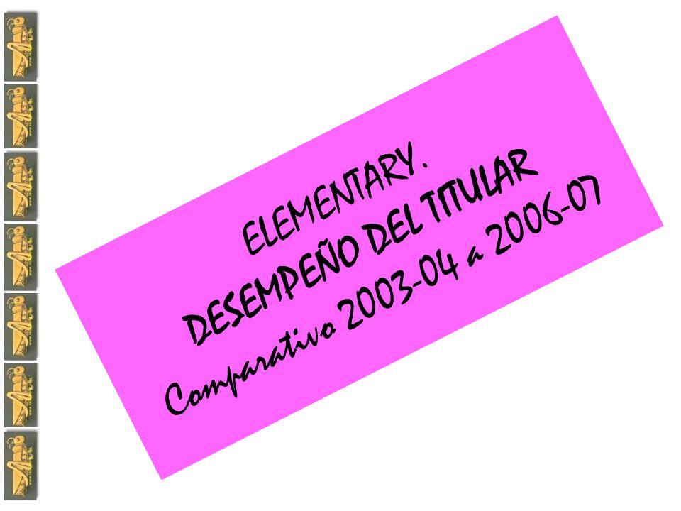ELEMENTARY. RESULTADOS DE 2004-05 A 2006-07 DESEMPEÑO DEL TITULAR I ( ASPECTOS 1-7 )