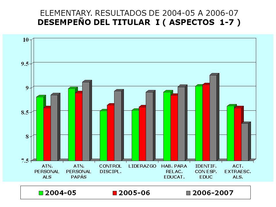 ELEMENTARY. RESULTADOS DE 2004-05 A 2006-07 DESEMPEÑO DEL TITULAR II ( ASPECTOS 8-14 )