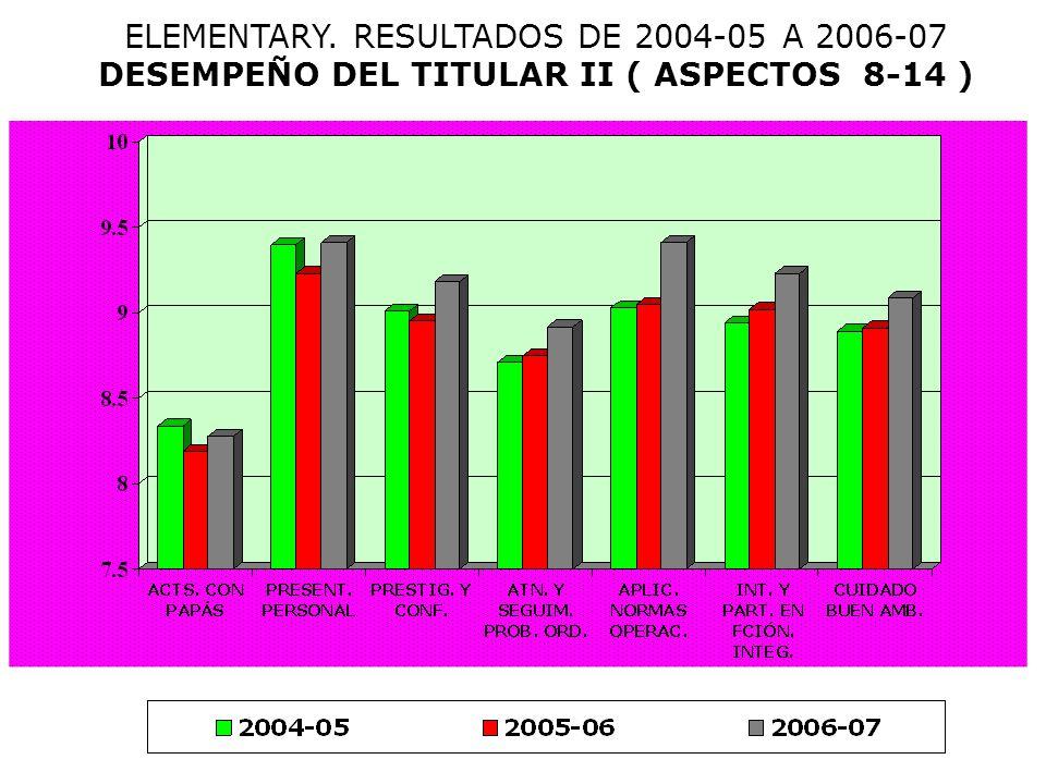 HIGH. RESULTADOS 2006-07 DESEMPEÑO DEL TITULAR ( DEL 1 AL 7 )