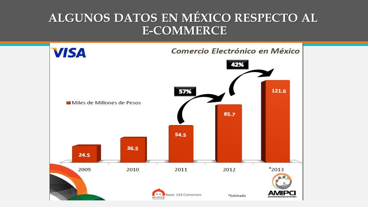 ALGUNOS DATOS EN MÉXICO RESPECTO AL E-COMMERCE