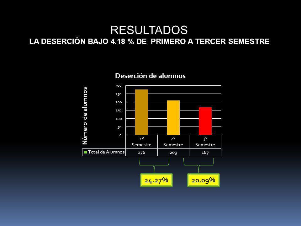 24.27% 20.09% RESULTADOS LA DESERCIÓN BAJO 4.18 % DE PRIMERO A TERCER SEMESTRE