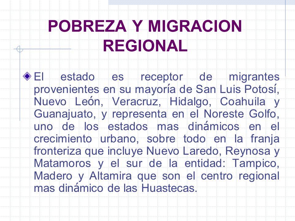POBREZA Y MIGRACION REGIONAL El estado es receptor de migrantes provenientes en su mayor í a de San Luis Potos í, Nuevo Le ó n, Veracruz, Hidalgo, Coa