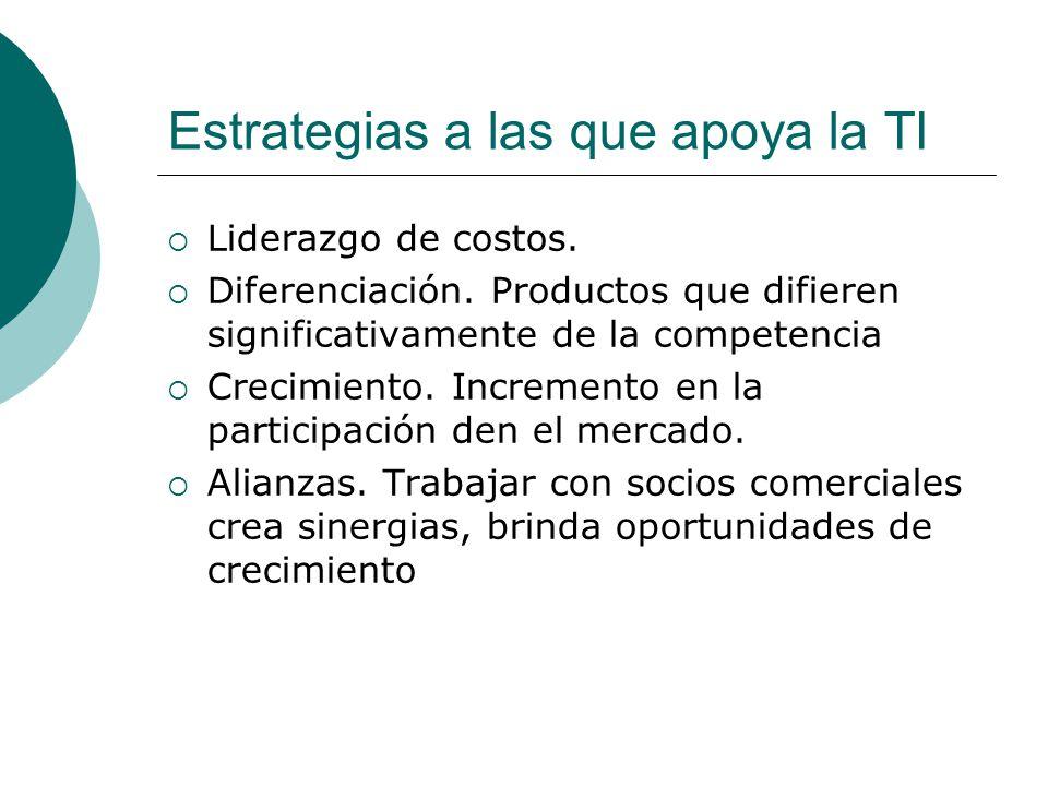 Estrategias a las que apoya la TI Liderazgo de costos. Diferenciación. Productos que difieren significativamente de la competencia Crecimiento. Increm