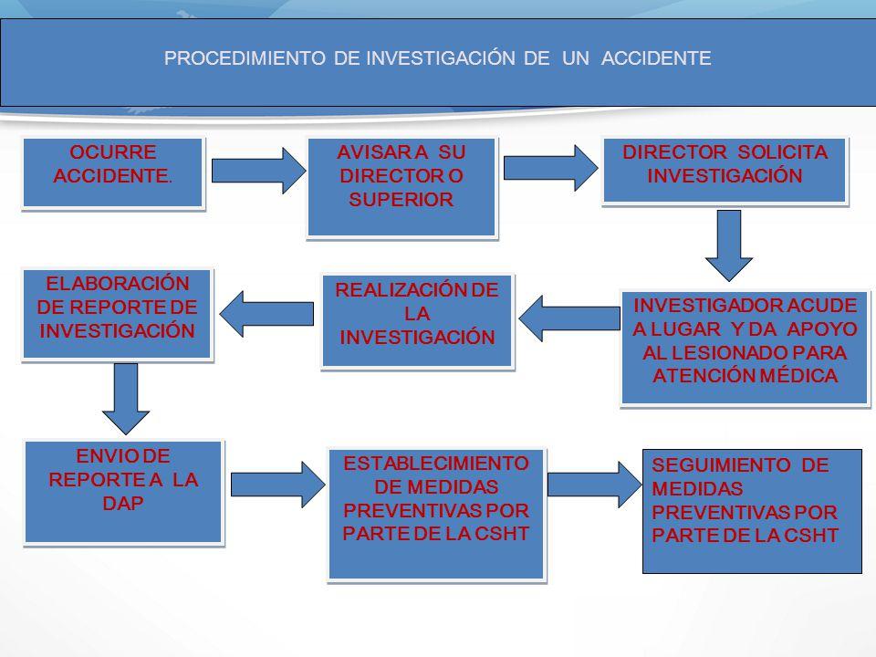 PROCEDIMIENTO DE INVESTIGACIÓN DE UN ACCIDENTE INVESTIGADOR ACUDE A LUGAR Y DA APOYO AL LESIONADO PARA ATENCIÓN MÉDICA REALIZACIÓN DE LA INVESTIGACIÓN ENVIO DE REPORTE A LA DAP ESTABLECIMIENTO DE MEDIDAS PREVENTIVAS POR PARTE DE LA CSHT OCURRE ACCIDENTE.