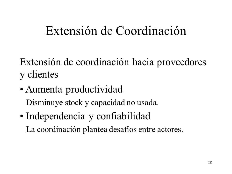 20 Extensión de Coordinación Extensión de coordinación hacia proveedores y clientes Aumenta productividad Disminuye stock y capacidad no usada.