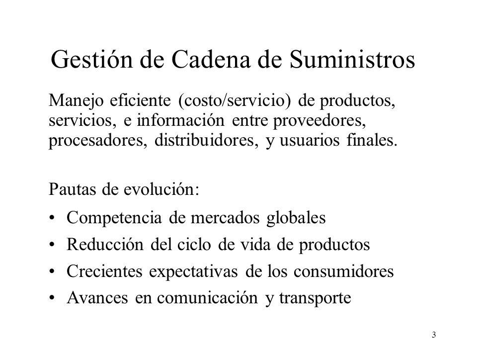 3 Gestión de Cadena de Suministros Competencia de mercados globales Reducción del ciclo de vida de productos Crecientes expectativas de los consumidor