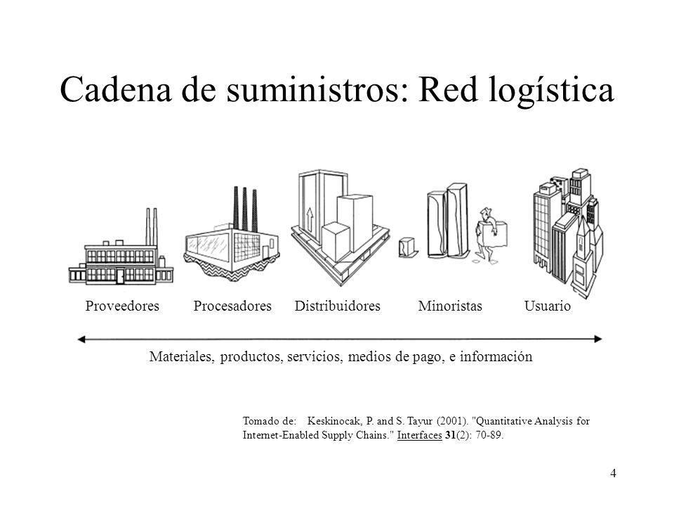 4 Cadena de suministros: Red logística Proveedores Procesadores Distribuidores Minoristas Usuario Materiales, productos, servicios, medios de pago, e información Tomado de: Keskinocak, P.