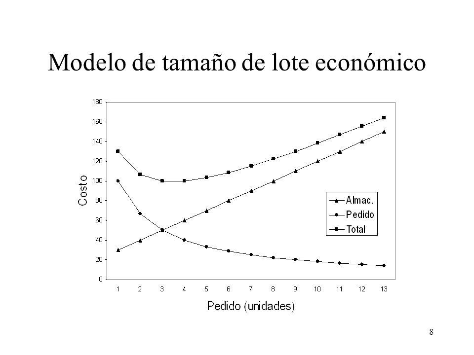 8 Modelo de tamaño de lote económico