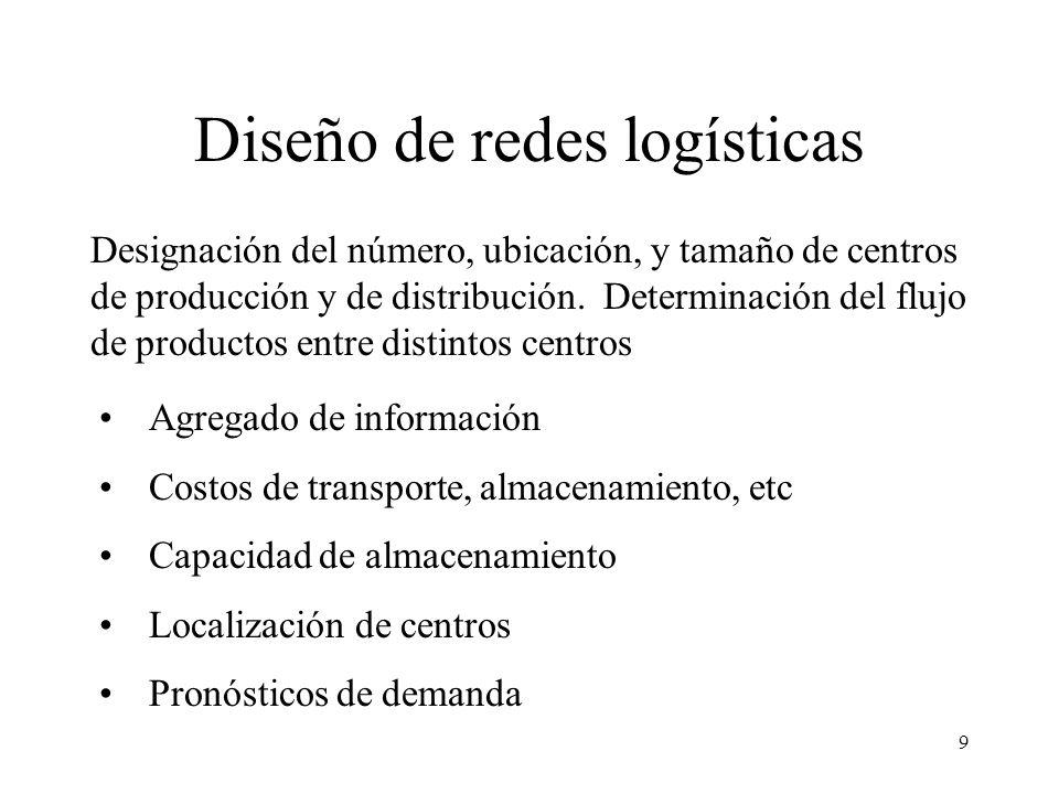 9 Diseño de redes logísticas Designación del número, ubicación, y tamaño de centros de producción y de distribución. Determinación del flujo de produc