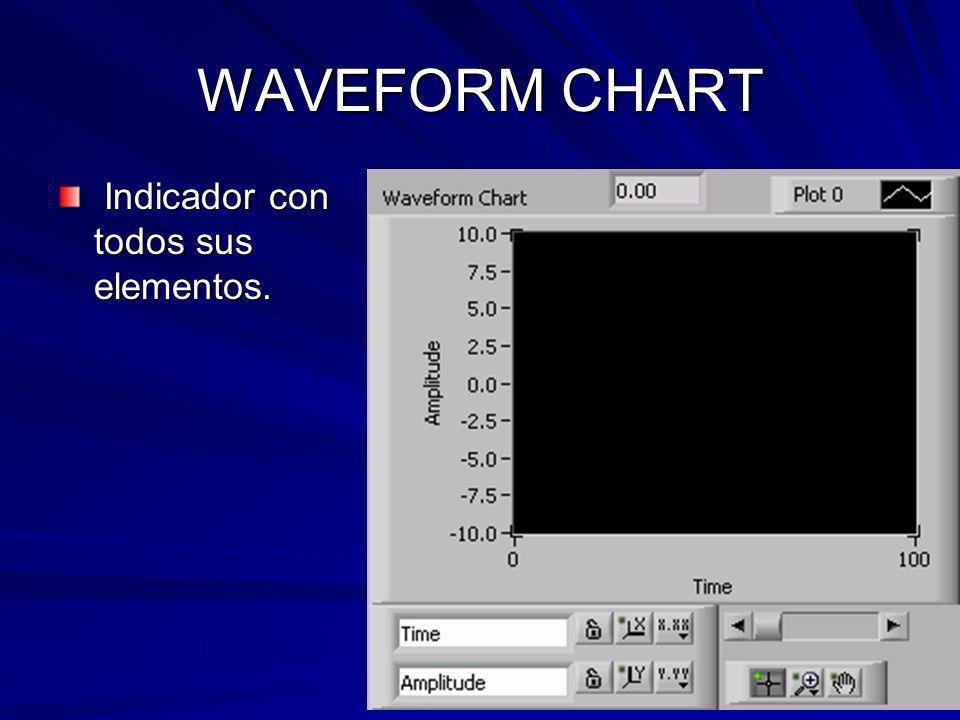 WAVEFORM CHART Indicador con todos sus elementos. Indicador con todos sus elementos.