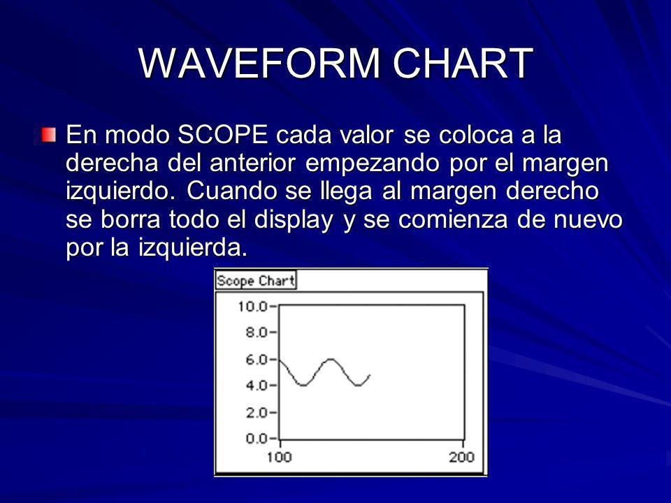 WAVEFORM CHART En modo SCOPE cada valor se coloca a la derecha del anterior empezando por el margen izquierdo.