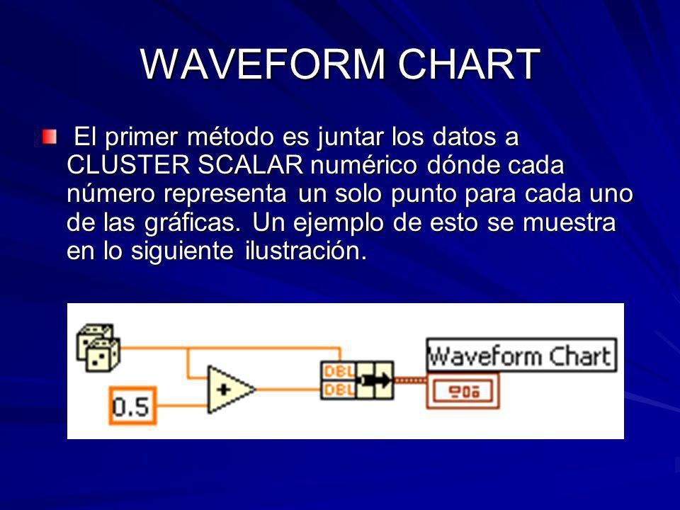WAVEFORM CHART El primer método es juntar los datos a CLUSTER SCALAR numérico dónde cada número representa un solo punto para cada uno de las gráficas.