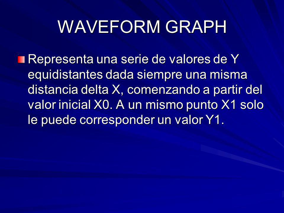 WAVEFORM GRAPH Representa una serie de valores de Y equidistantes dada siempre una misma distancia delta X, comenzando a partir del valor inicial X0.