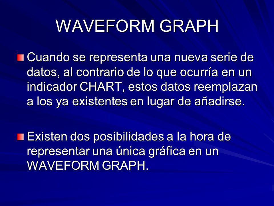 WAVEFORM GRAPH Cuando se representa una nueva serie de datos, al contrario de lo que ocurría en un indicador CHART, estos datos reemplazan a los ya existentes en lugar de añadirse.