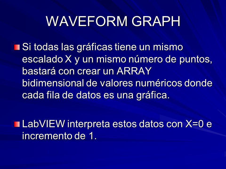WAVEFORM GRAPH Si todas las gráficas tiene un mismo escalado X y un mismo número de puntos, bastará con crear un ARRAY bidimensional de valores numéricos donde cada fila de datos es una gráfica.