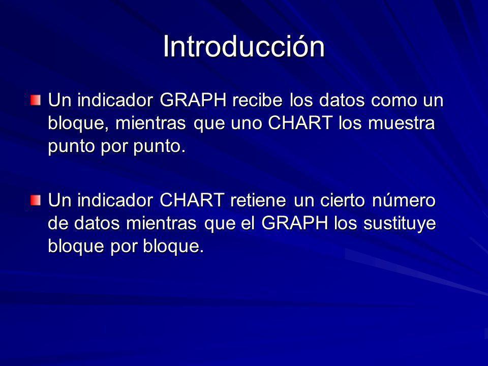 Introducción Un indicador GRAPH recibe los datos como un bloque, mientras que uno CHART los muestra punto por punto.