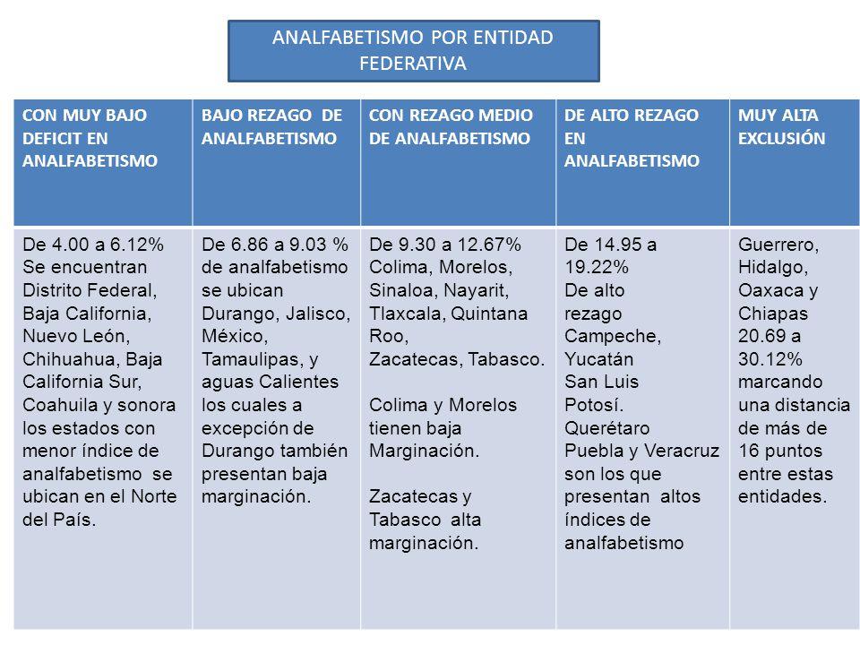 CON MUY BAJO DEFICIT EN ANALFABETISMO BAJO REZAGO DE ANALFABETISMO CON REZAGO MEDIO DE ANALFABETISMO DE ALTO REZAGO EN ANALFABETISMO MUY ALTA EXCLUSIÓN De 4.00 a 6.12% Se encuentran Distrito Federal, Baja California, Nuevo León, Chihuahua, Baja California Sur, Coahuila y sonora los estados con menor índice de analfabetismo se ubican en el Norte del País.