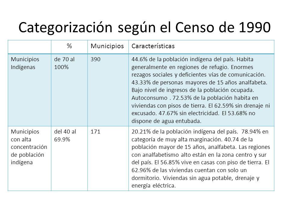 Categorización según el Censo de 1990 %MunicipiosCaracterísticas Municipios Indígenas de 70 al 100% 39044.6% de la población indígena del país.
