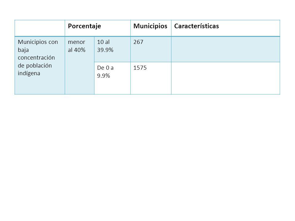 PorcentajeMunicipiosCaracterísticas Municipios con baja concentración de población indígena menor al 40% 10 al 39.9% 267 De 0 a 9.9% 1575
