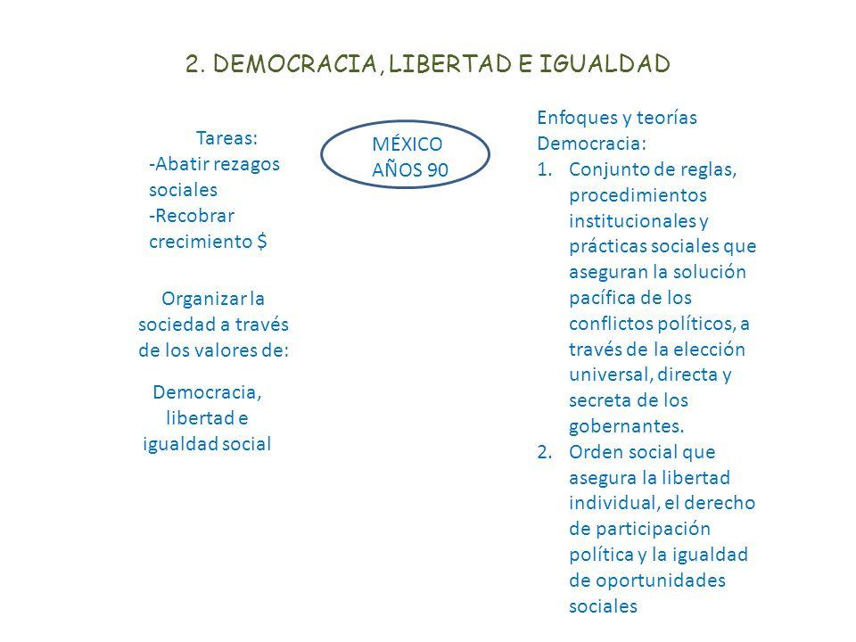 2. DEMOCRACIA, LIBERTAD E IGUALDAD MÉXICO AÑOS 90 Tareas: -Abatir rezagos sociales -Recobrar crecimiento $ Organizar la sociedad a través de los valor