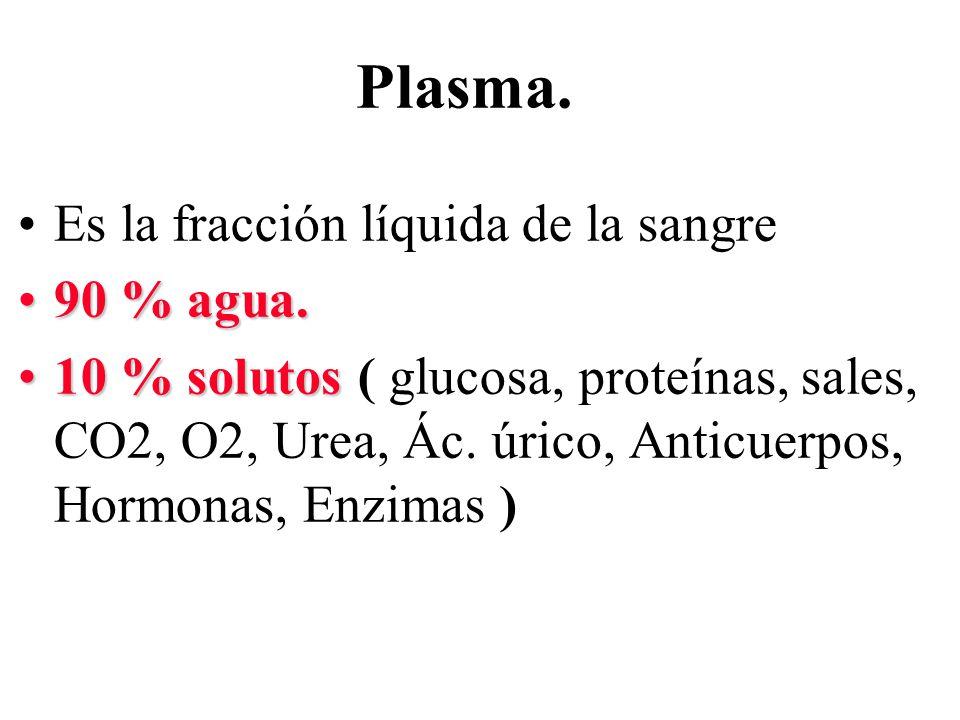Plasma. Es la fracción líquida de la sangre 90 % agua.90 % agua. 10 % solutos10 % solutos ( glucosa, proteínas, sales, CO2, O2, Urea, Ác. úrico, Antic