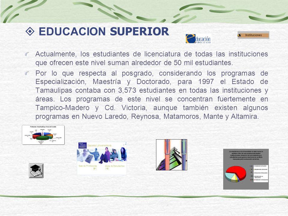 EDUCACION SUPERIOR Actualmente, los estudiantes de licenciatura de todas las instituciones que ofrecen este nivel suman alrededor de 50 mil estudiante