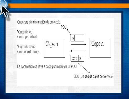 Comunicación de capas de Distintos Niveles La transmisión de un PDU de una capa a otra se realiza pasando un bloque de transmisión o información, desde una capa a otra a través de un puerto (software denominado punto de acceso al servicio SAP).