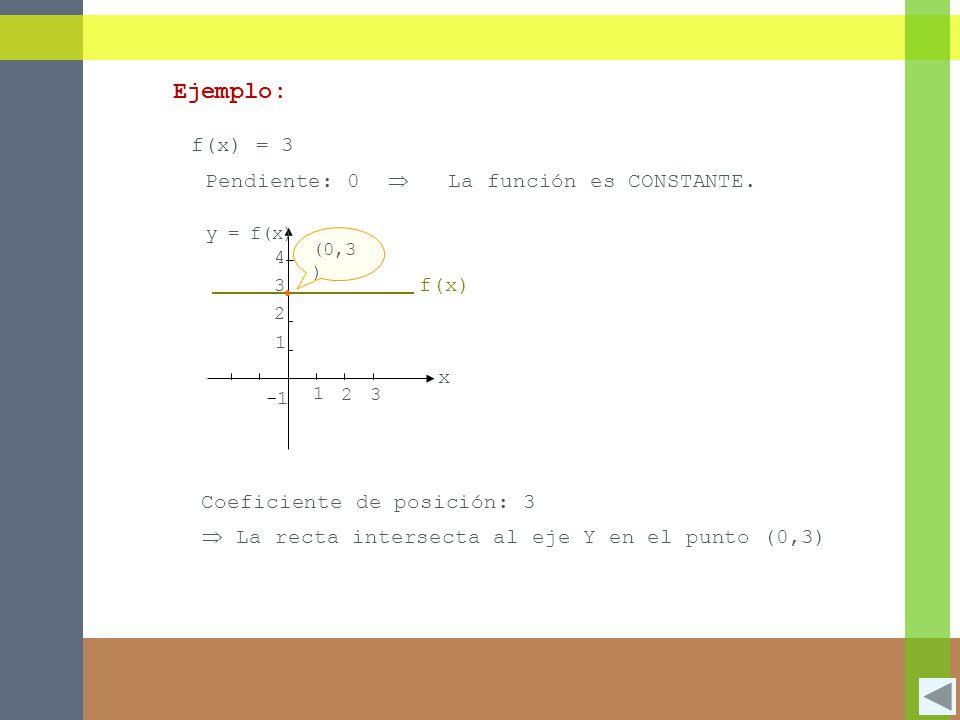1 2 3 3 1 2 4 y = f(x) x f(x) = 3 Pendiente: 0La función es CONSTANTE.