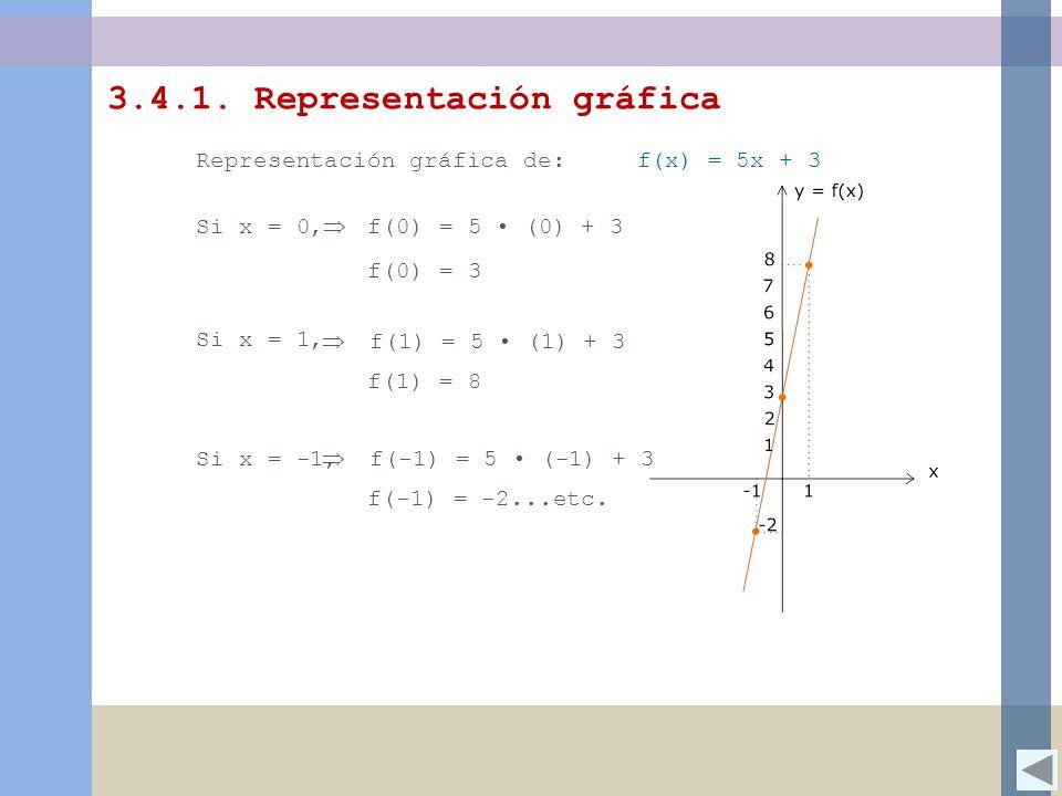 Representación gráfica de: f(x) = 5x + 3 Si x = 0, f(0) = 3 Si x = 1, f(1) = 8 Si x = -1, f(-1) = -2...etc.