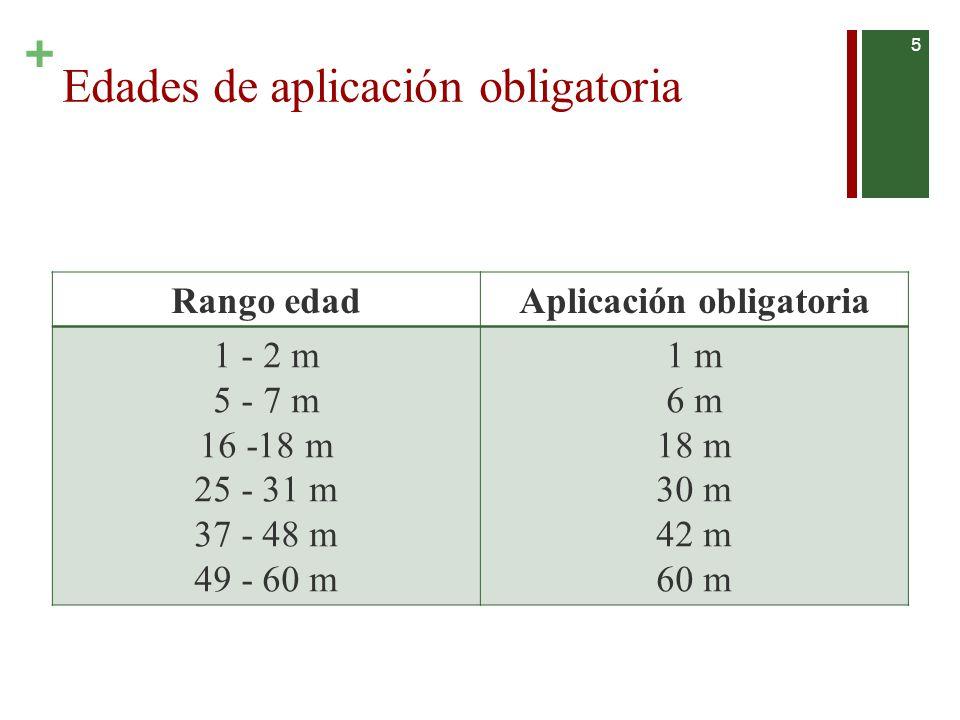 + Doble modalidad de aplicación 6 Modalidades de Aplicación Preguntas al cuidador/a Observación del niño**