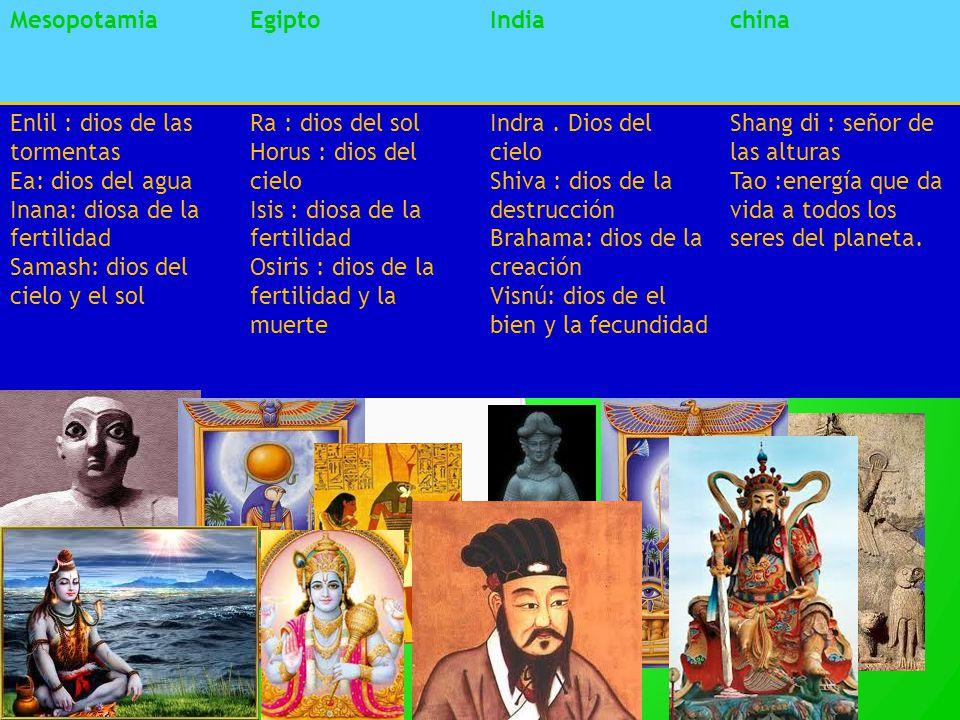 MesopotamiaEgiptoIndiachina Enlil : dios de las tormentas Ea: dios del agua Inana: diosa de la fertilidad Samash: dios del cielo y el sol Ra : dios de