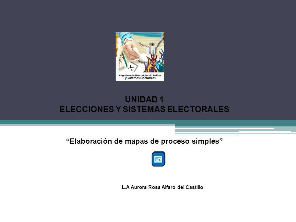 UNIDAD 1 ELECCIONES Y SISTEMAS ELECTORALES L.A Aurora Rosa Alfaro del Castillo Elaboración de mapas de proceso simples
