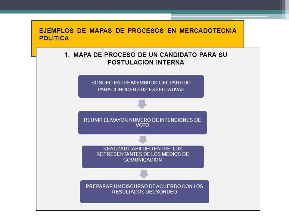 EJEMPLOS DE MAPAS DE PROCESOS EN MERCADOTECNIA POLITICA 1. MAPA DE PROCESO DE UN CANDIDATO PARA SU POSTULACION INTERNA SONDEO ENTRE MIEMBROS DEL PARTI