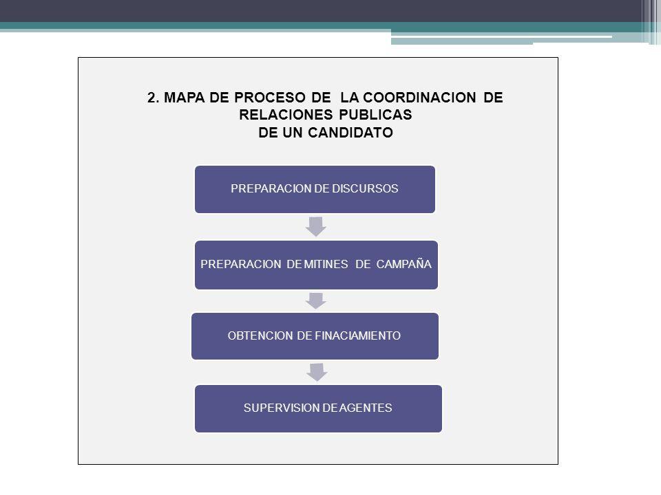2. MAPA DE PROCESO DE LA COORDINACION DE RELACIONES PUBLICAS DE UN CANDIDATO PREPARACION DE DISCURSOS PREPARACION DE MITINES DE CAMPAÑA OBTENCION DE F